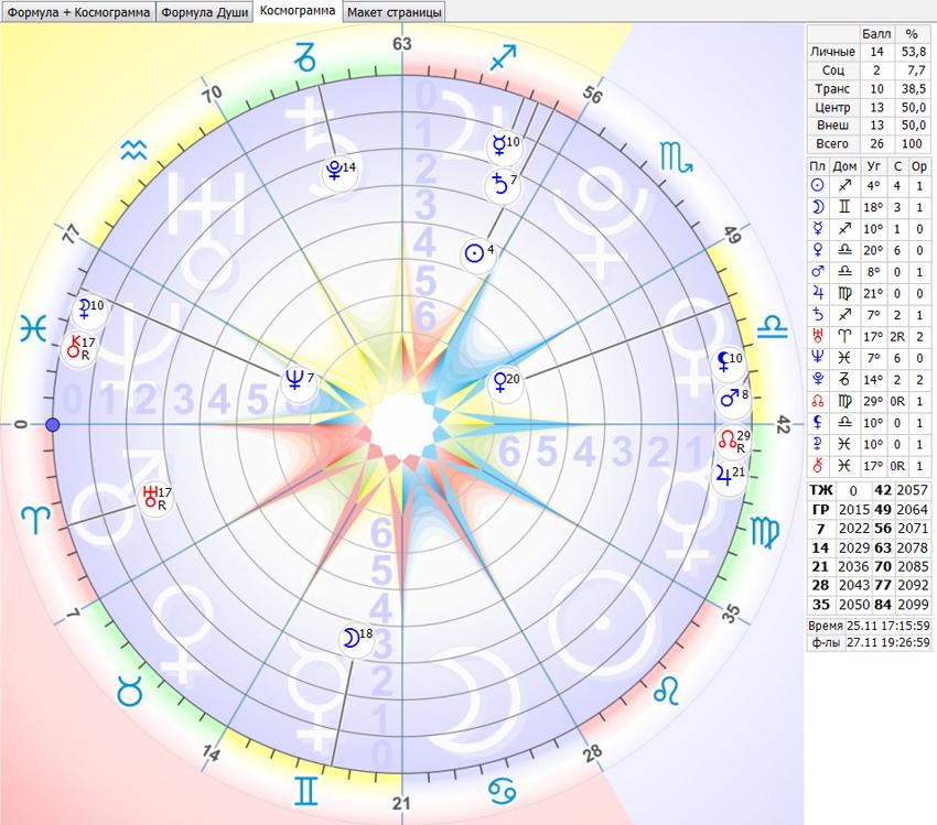 космограмма